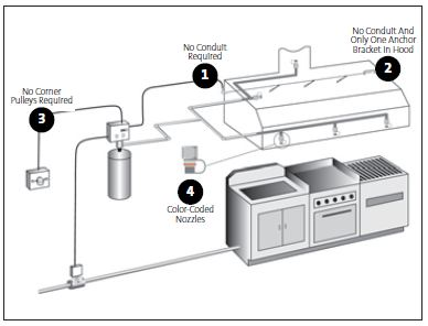 260 010 KD02 besides Amusing Voltage Ansul System Wiring Diagram During Operation further US8378834 likewise hydrocleanhoods moreover Ansul Fire Suppression System Wiring Diagram. on ansul hood fire suppression system